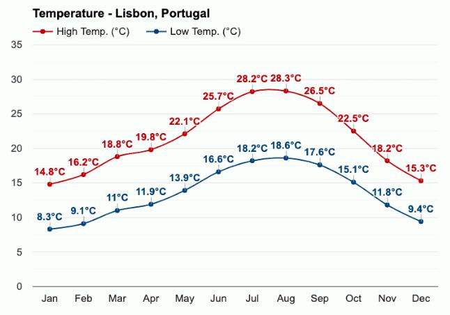 Het weer in Lissabon: temperatuur en regenval